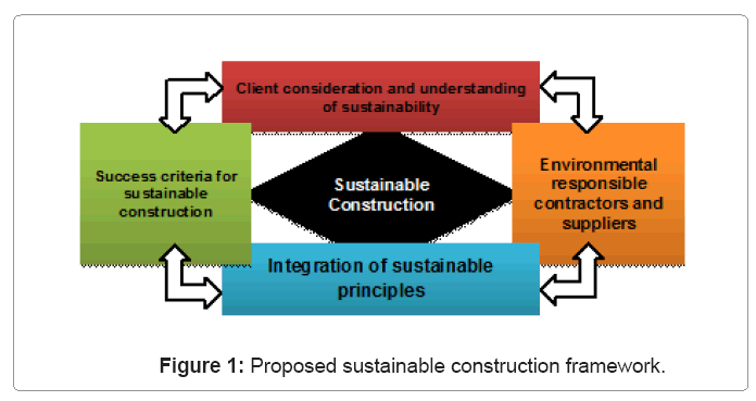 architectural-engineering-sustainable-construction-framework