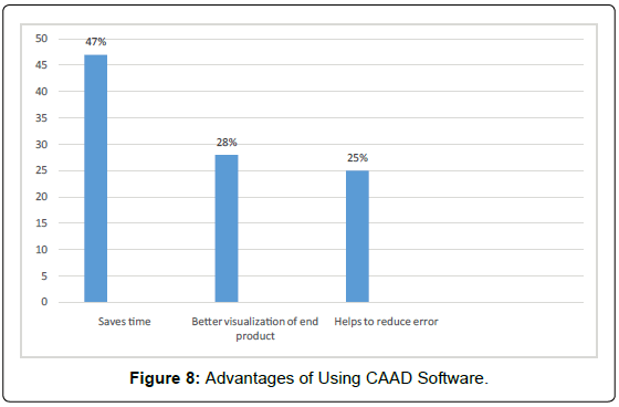 architectural-engineering-technology-advantages-using-caad
