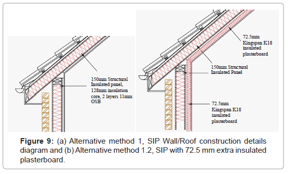 Energy Efficient Construction Methods In Uk Dwellings