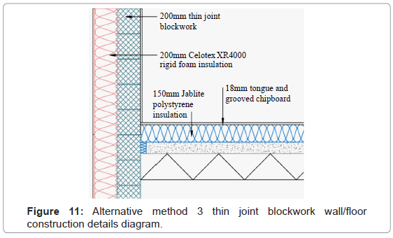 architectural-engineering-technology-alternative-method-3