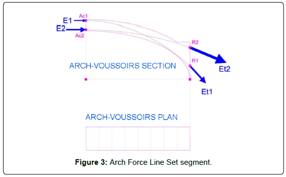 architectural-engineering-technology-arch-force-set-segment