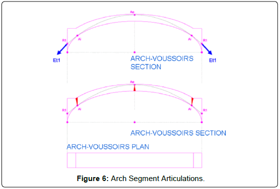 architectural-engineering-technology-arch-segment-articulations