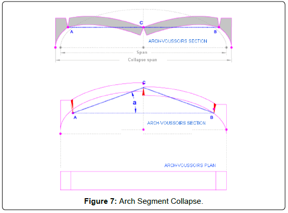 architectural-engineering-technology-arch-segment-collapse