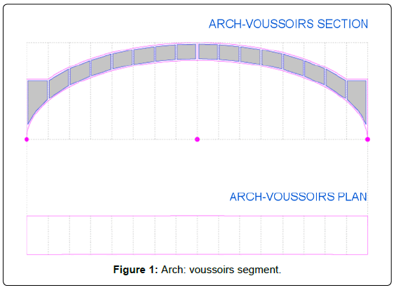 architectural-engineering-technology-arch-voussoirs-segment