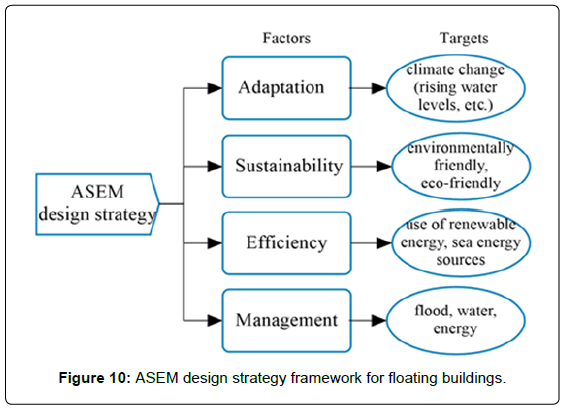 architectural-engineering-technology-asem-design-strategy
