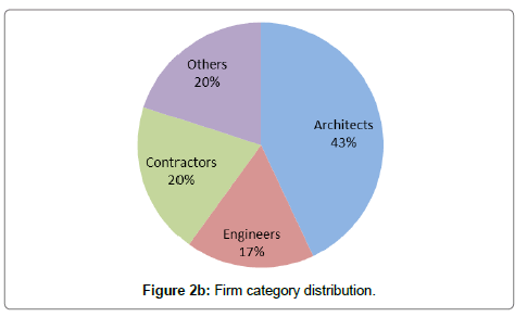 architectural-engineering-technology-category