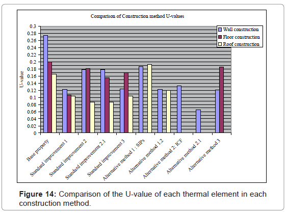architectural-engineering-technology-comparison-thermal
