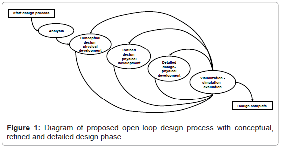 architectural-engineering-technology-diagram-proposed