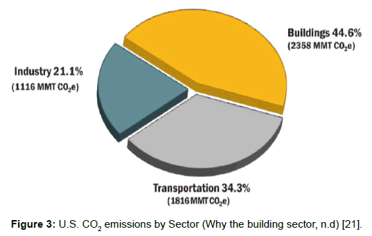 architectural-engineering-technology-emissions-sector-building