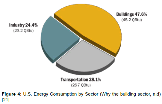 architectural-engineering-technology-energy-consumption-sector