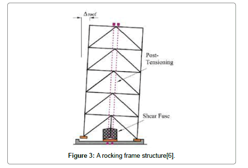 architectural-engineering-technology-frame