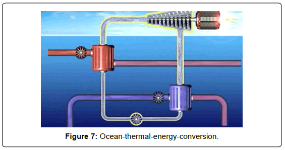 architectural-engineering-technology-ocean-thermal-energy