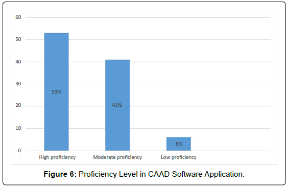 architectural-engineering-technology-proficiency-level-caad