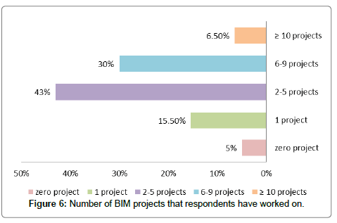 architectural-engineering-technology-respondents