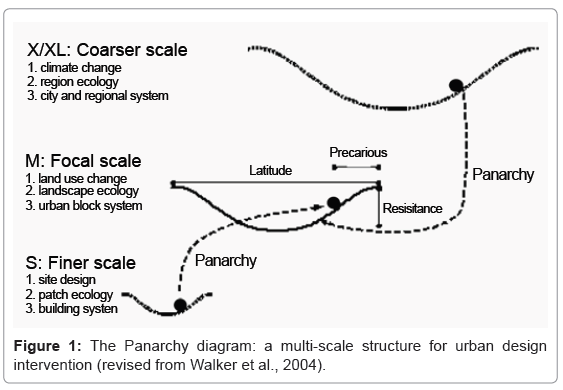 architectural-engineering-technology-the-panarchy-diagram