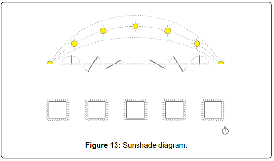 architectural-engineering-technology-the-sunshade-diagram