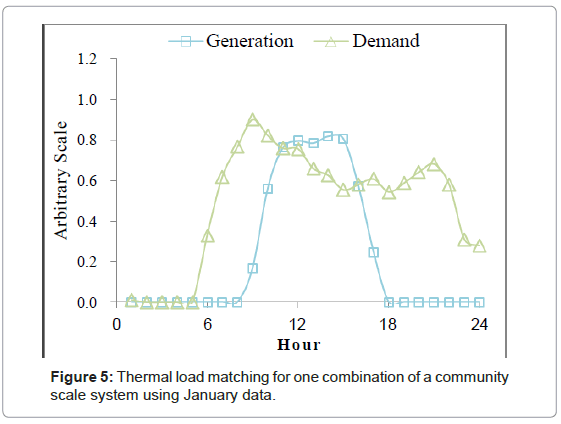 architectural-engineering-technology-thermal-load