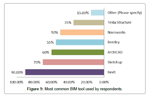Exploring the Adoption of Building Information Modeling (BIM