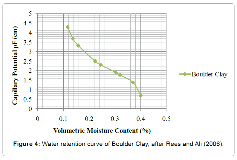 architectural-engineering-water-retention-curve