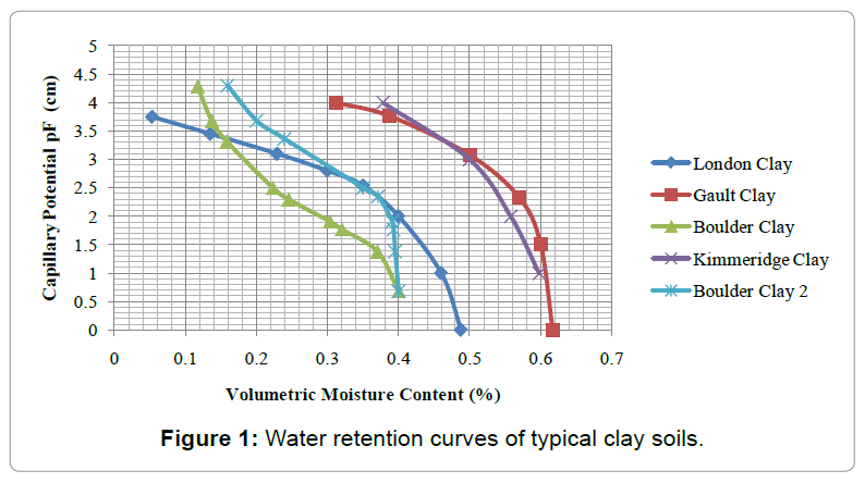 architectural-engineering-water-retention-curves