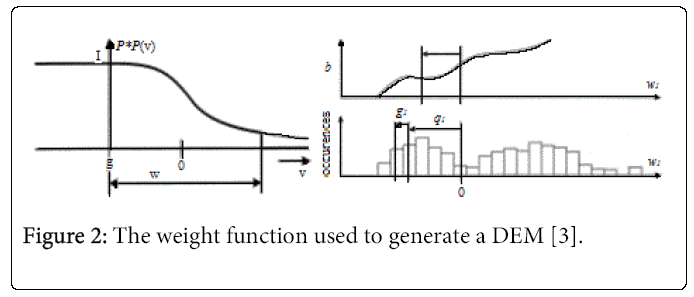 architectural-engineering-weight-function-used