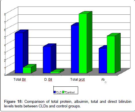 Studie von Serum Kupfer und Eisen bei Kindern mit chronischen ...