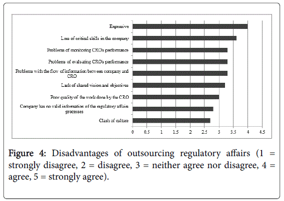 archive-pharmaceutical-regulatory-affairs-Disadvantages-outsourcing-regulatory