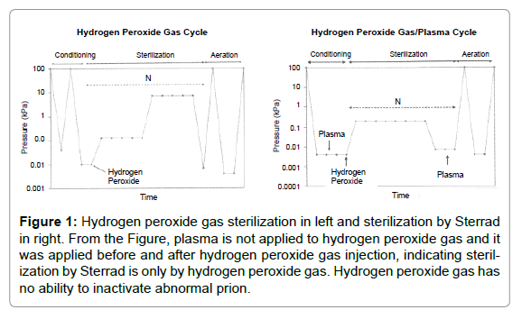 archive-pharmaceutical-regulatory-affairs-Hydrogen-peroxide-gas
