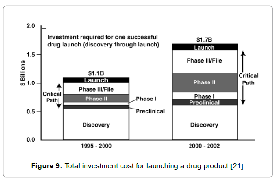 archive-pharmaceutical-regulatory-affairs-Total-investment-cost