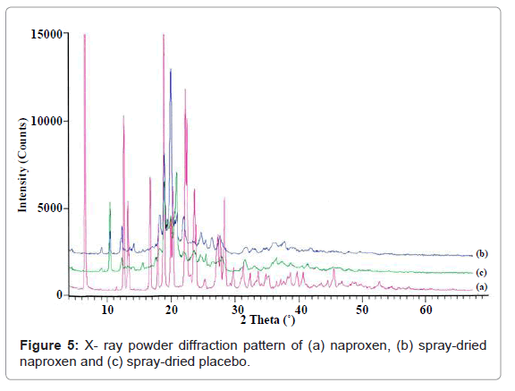 archive-pharmaceutical-regulatory-affairs-X-ray-powder-diffraction-pattern