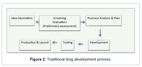 archive-pharmaceutical-regulatory-affairs-drug-development-process