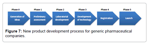 Is it right time to construct new radiopharmaceutical for It product development companies