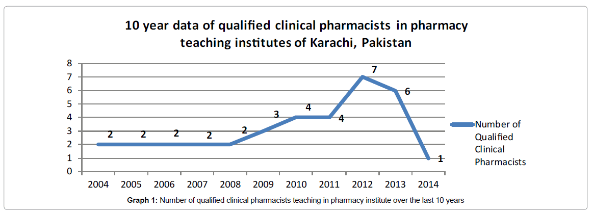archive-pharmaceutical-regulatory-affairs-qualified-clinical-pharmacists