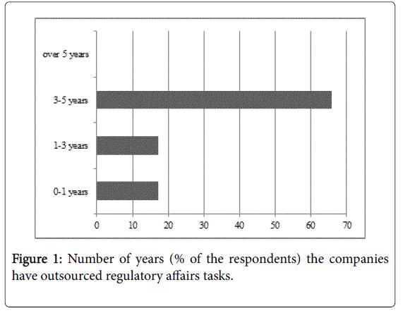 archive-pharmaceutical-regulatory-affairs-regulatory-affairs-tasks