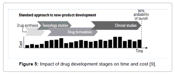 archive-pharmaceutical-regulatory-affairs-stages-time-cost