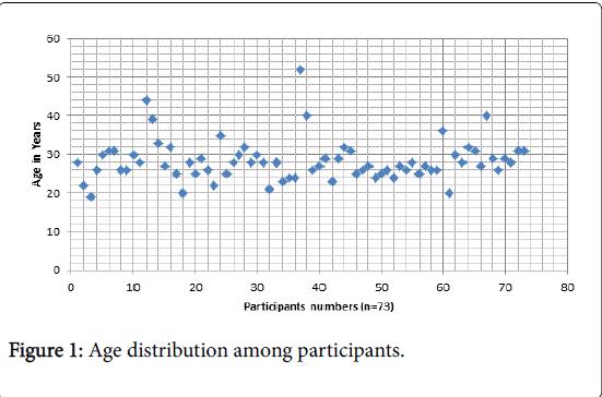 arthritis-Age-distribution
