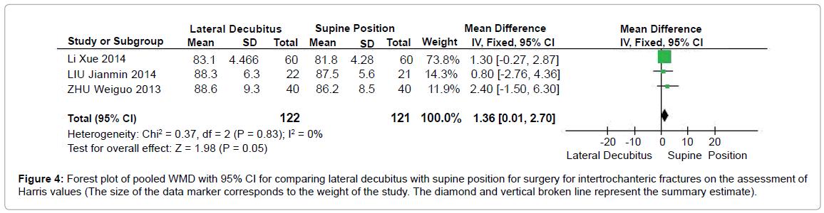 arthritis-supine-position-surgery