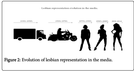 Representation lesbian Media on
