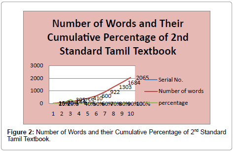 Vocabulary in Primary School Tamil Textbooks (A Corpus Based