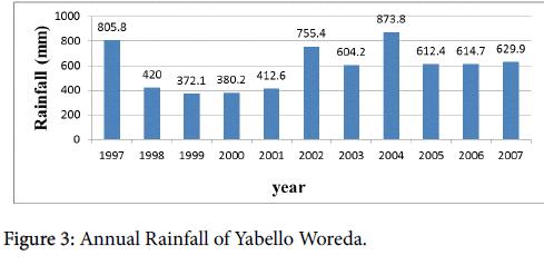arts-and-social-sciences-Annual-Rainfall
