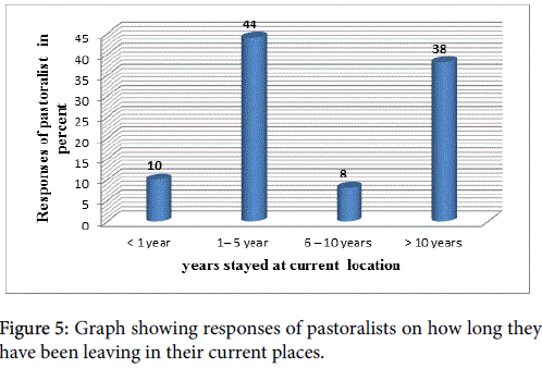 arts-and-social-sciences-Graph-showing