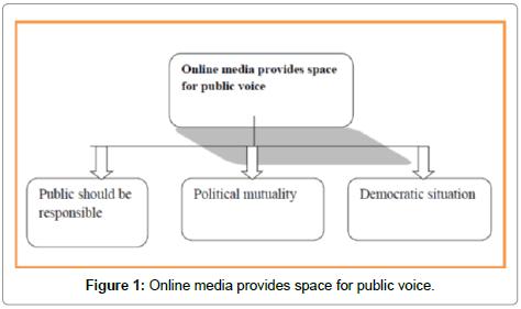 arts-and-social-sciences-Online-media