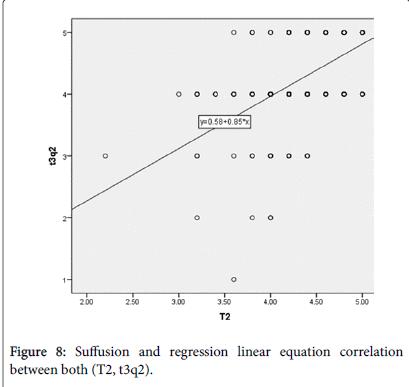 arts-and-social-sciences-equation-correlation