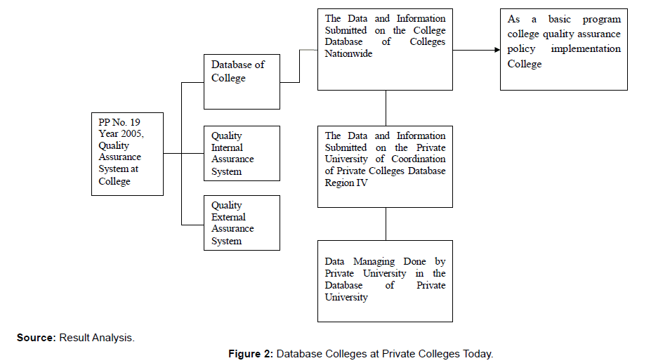 arts-and-social-sciences-journal-Database-Colleges