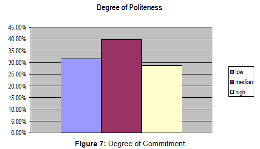 arts-and-social-sciences-journal-Degree-Commitment