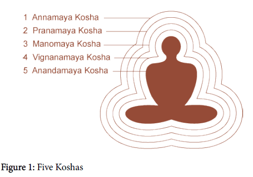 arts-and-social-sciences-journal-Five-Koshas