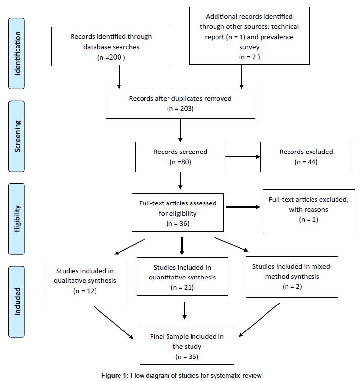 arts-and-social-sciences-journal-Flow-diagram