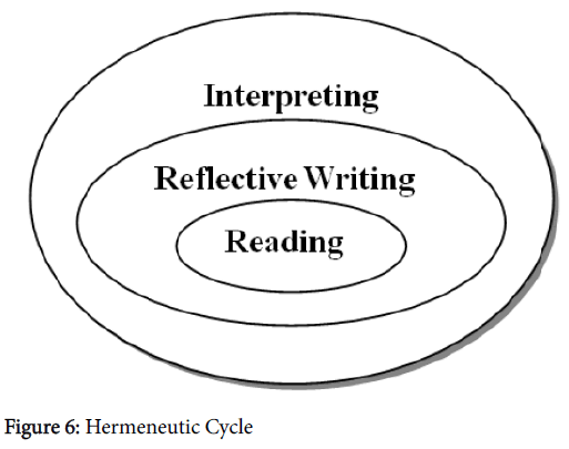 arts-and-social-sciences-journal-Hermeneutic-Cycle