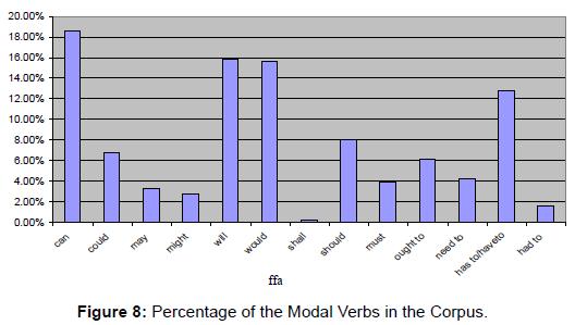 arts-and-social-sciences-journal-Modal-Verbs