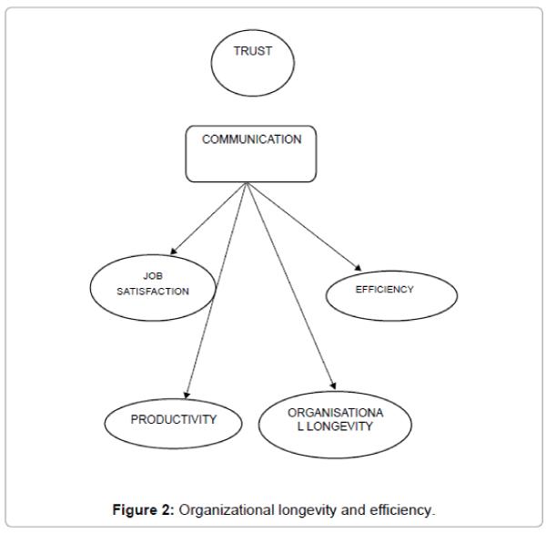 arts-and-social-sciences-journal-Organizational-longevity